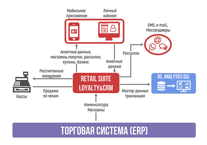 rs loyalty crm
